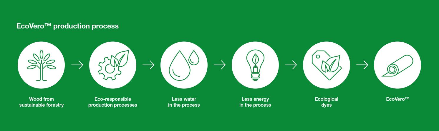 Ecovero production process