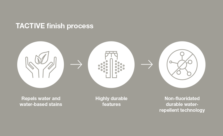 TACTIVE finish process