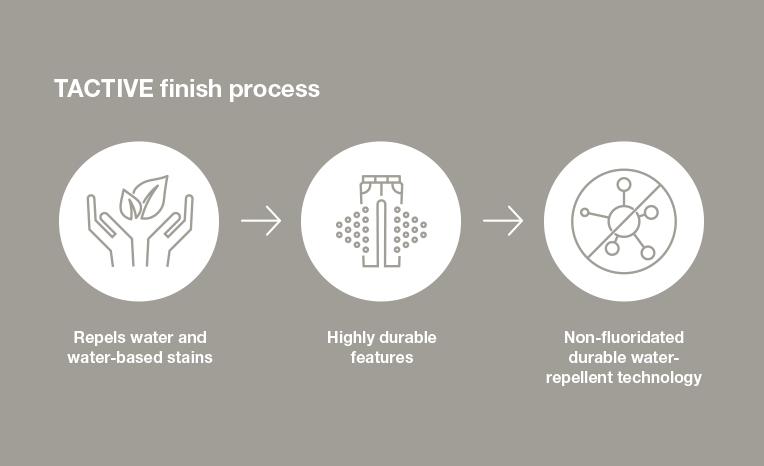TACTIVE finish process