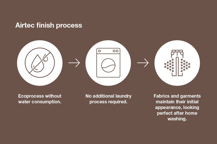Airtec finish process