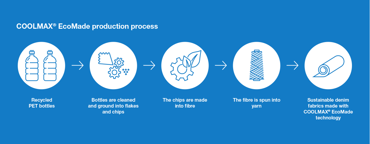 coolmax EcoMade yarn production process