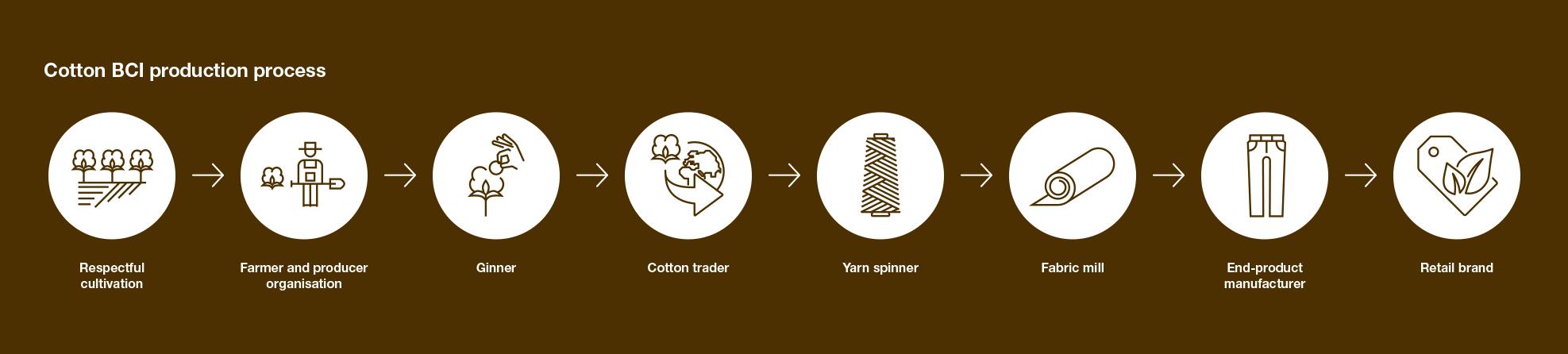 seaqual yarn production process