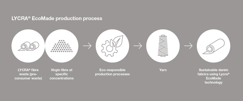 LYCRA EcoMades production process