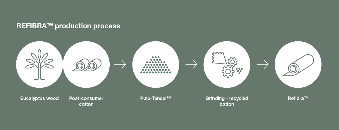 REFIBRA production process