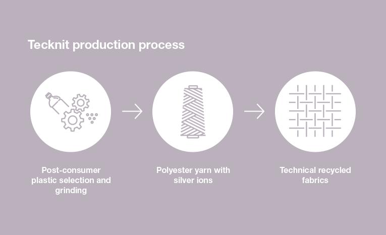 tecknit production process
